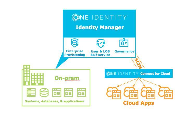 one_identity